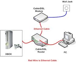 xbox network cable wiring diagram wiring diagram sys xbox network cable wiring diagram wiring diagram xbox 360 home network setup networking reviews xbox