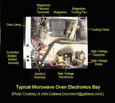 notes on the troubleshooting and repair of microwave ovens please see typical microwave oven electronics bay