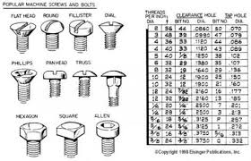 Type Size Chart Popular Machine Screw Size And Type Quick Reference Chart