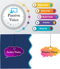 Active Voice Passive Voice Chart Complete Guide To Understand And Teach Passive Voice Chart Worksheets And Keys