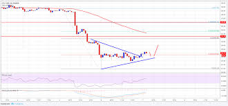 Ethereum Price Analysis Eth Usd Slowly Correcting Coinnounce