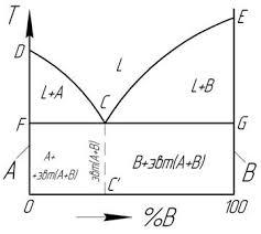 Контрольная работа Вариант Материаловедение   в твердом состоянии нерастворимы друг в друге и химически не взаимодействуют Однофазные области диаграммы 1 жидкость l выше линии ликвидус dce