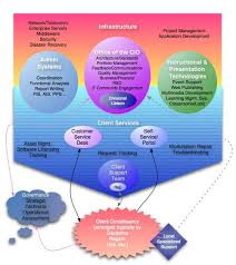 It Service Delivery Model