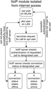 Flowchart Of Call Request From User Abc To User Xyz In