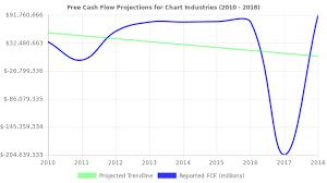 Stock Price Charts Free Chart Industries Stock Value Analysis Nasdaqgs Gtls