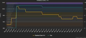Analysing Playstyle And Progress With Charts Rocket