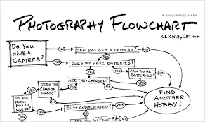 Photographer Chart Humorous Photography Flowchart Helps You Decide Whether Or