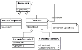 Decorator Design Pattern Python Simple Overview Of Decorator Pattern In C