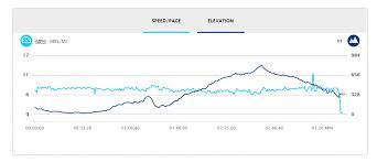 Toronto Waterfront Marathon Elevation Chart The Athens Marathon The Authentic Report And Films