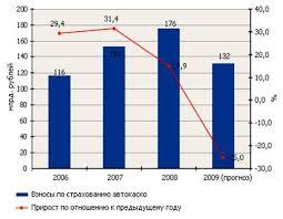 Дипломная работа Страхование средств автотранспорта в РФ   состояние именно этого вида страхования как лакмусовая бумажка показывает тенденции всего российского страхового рынка По итогам 2008 года кризис еще