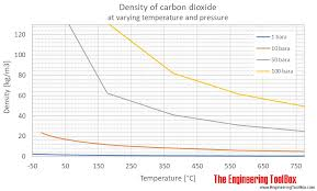Co2 Volume Chart Carbon Dioxide Density And Specific Weight