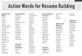 Action Verbs For Resume New Resume Action Words Action Verbs for Resume Resume Samples