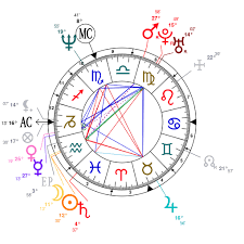 Astrology And Natal Chart Of Brandon Lee Born On 1965 02 01