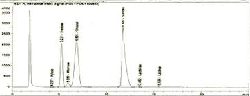 Hplc Chart Hplc Chart Of Sugar Analysis Of Date Palm Extract Download