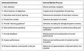 Table 1 From Understanding The Practices Of Instructional