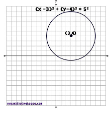 pictures of equation circle free images that you can
