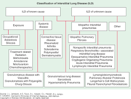 Respiratory Disease Fact Chart Interstitial Lung Disease Harrisons Principles Of