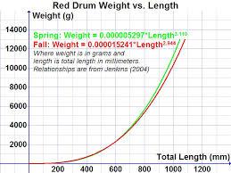 Kingfish Weight Estimations Texaskayakfisherman Com