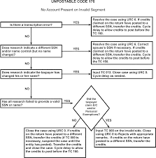 Irs Cycle Code Chart 2016 3 12 179 Individual Master File Imf Unpostable Resolution