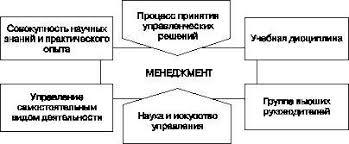 Контрольная функция менеджмента контрольная функция менеджмента