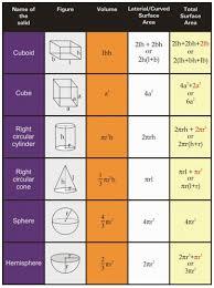 Math Chart 8th Grade Formula All Mensuration Formulas In Maths Math Formulas Math