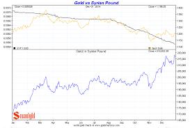 Syrian Pound To Usd Chart Gold Vs The Syrian Pound Smaulgld