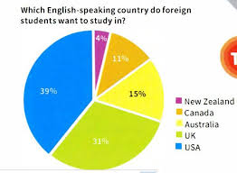Pie Chart Over 100 Percent Ielts Task 1 Sample Pie Chart