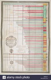 A Newly Invented Chronological Chart Of British Nobility