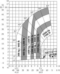 Manitou Oil Chart