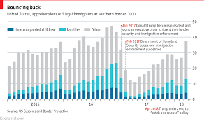 Daily Chart Illegal Immigration To America Is Rising Again