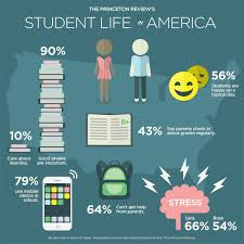 student life for american teens and parents the princeton review student life infographic