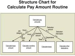 6 Structure Chart For Entire Payroll Program Structure