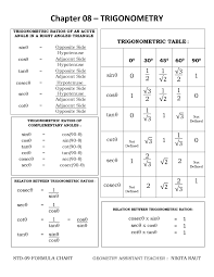 Geometry Formula Chart Geometry Formula Charts Std_09 Notes