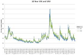 Vix Chart Vix And Vxv Show Spx Term Structure At Historic Highs