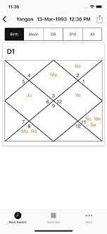 Vedic Chart Horoscope Kundli Online Game Hack And Cheat