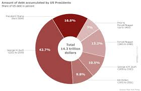 Us Debt Pie Chart 2018 Us Debt Accumulation By President The Big Picture