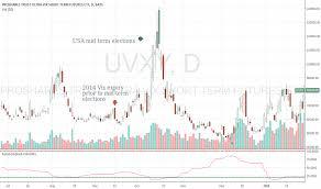 Uvxy Quote New UVXY Stock Price And Chart TradingView
