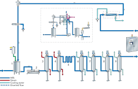 Long Life Milk Dairy Processing Handbook