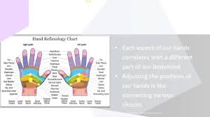 Hand Mudras Chart What Are Mudras Youtube