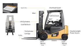 Anatomy Of A Forklift Truck Features Diagram Of A