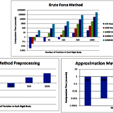 Computational time of conventional brute force method and approximation  method for different selections of the number of steps and the number of  particles in each rigid body.