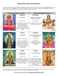 Gods And Goddesses Chart Hindu Gods