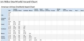 New Aa Miles Award Chart