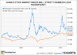 China Stock Index Chart The Real Reason Chinas Stock Market Isnt Ready For The Big