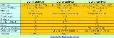 Ddr4 Dimm Memory Module Manufacturers And Description