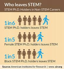 What Are Stem Careers Stem Ph D Holders In Non Stem Careers Who Leaves