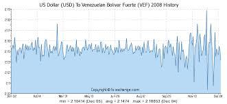 Us Dollar Usd To Venezuelan Bolivar Fuerte Vef History