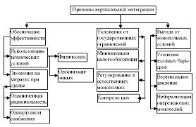 Вертикальная интеграция понятия причины последствия Реферат  Причины вертикальной интеграции вертикальные ограничения и слияния
