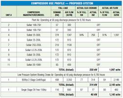 Cfm To Psi Conversion Chart Convert Cfm To Scfm Calculator