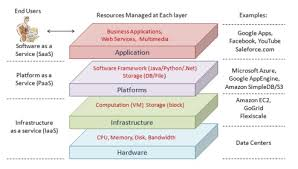 Cloud Architecture Cloud Computing Architecture Cloud Networking Data Analytics